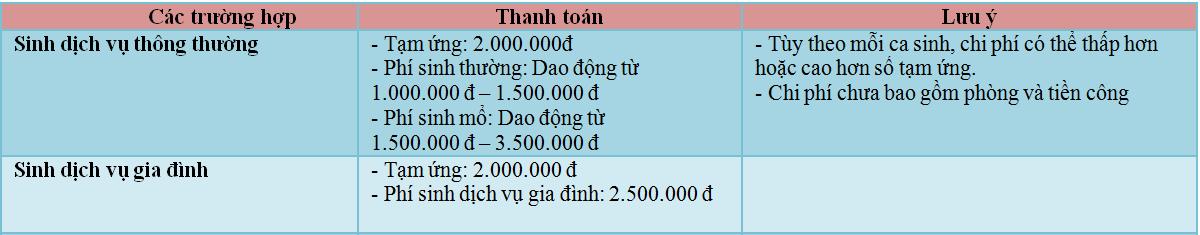Benh vien Tu Du - Bảng giá sinh thường và sinh mổ